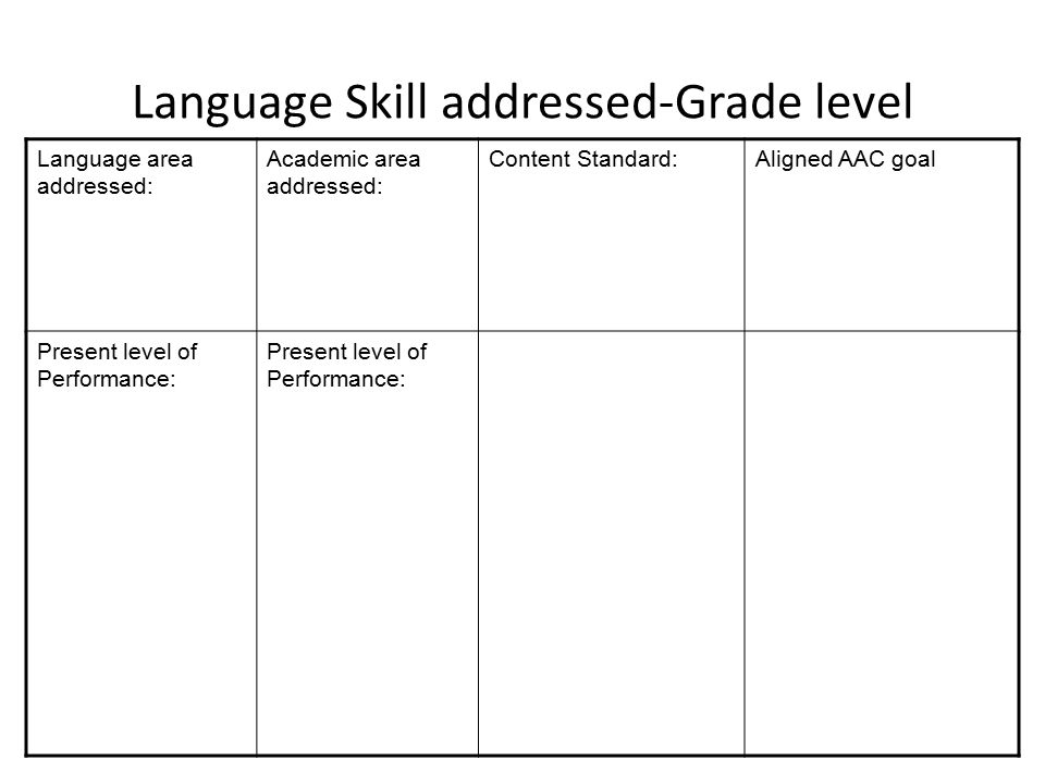 Language Skill addressed-Grade level