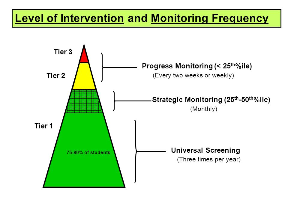 Level of Intervention and Monitoring Frequency