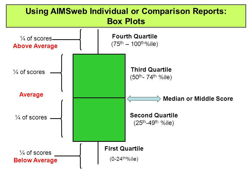 Using AIMSweb Individual or Comparison Reports: