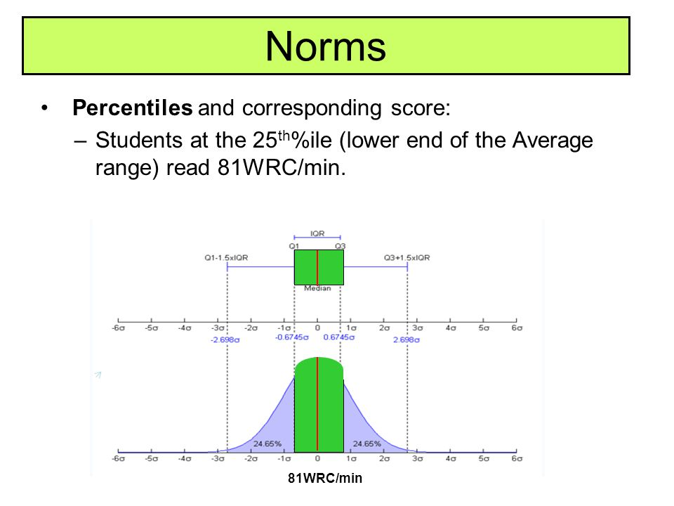 Norms Percentiles and corresponding score: