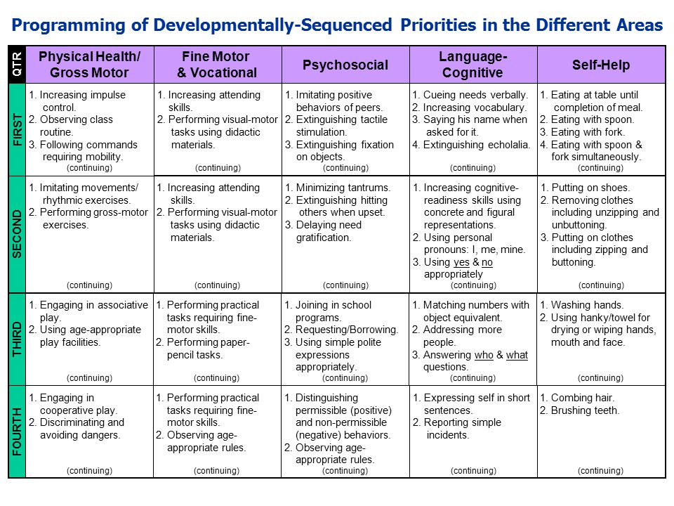 Programming of Developmentally-Sequenced Priorities in the Different Areas