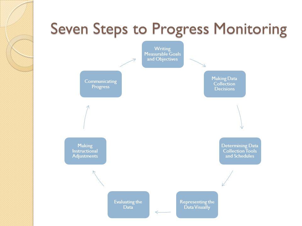 Seven Steps to Progress Monitoring