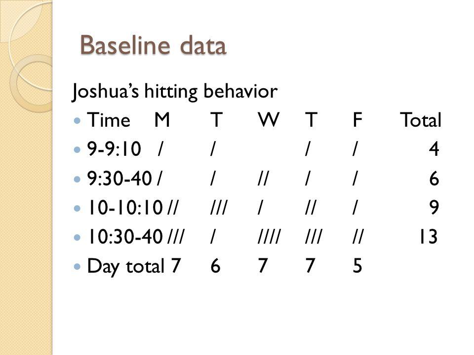 Baseline data Joshua's hitting behavior Time M T W T F Total