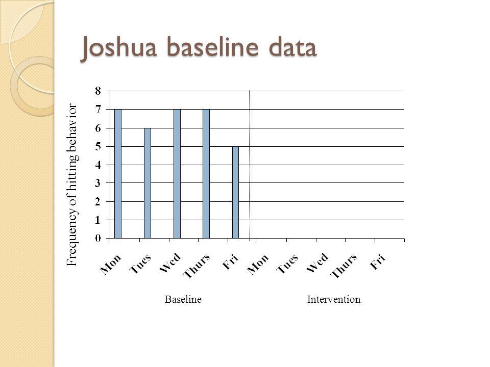 Joshua baseline data Frequency of hitting behavior Baseline