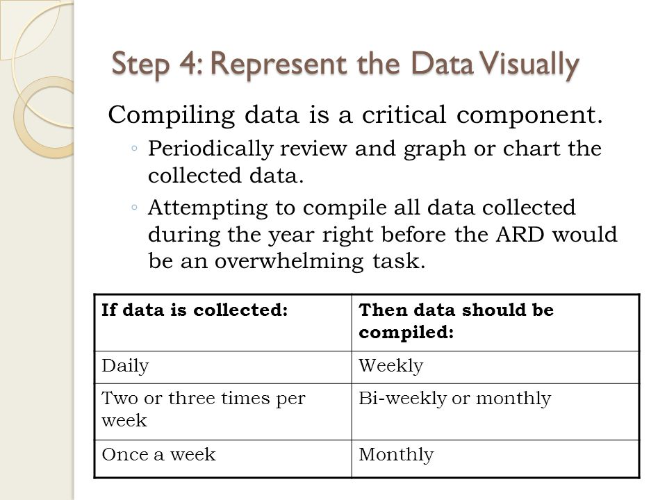 Step 4: Represent the Data Visually