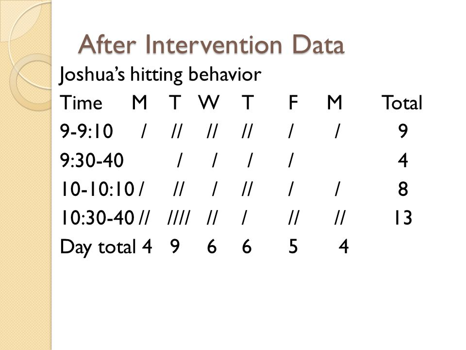 After Intervention Data