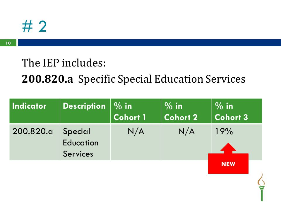# 2 The IEP includes: 200.820.a Specific Special Education Services