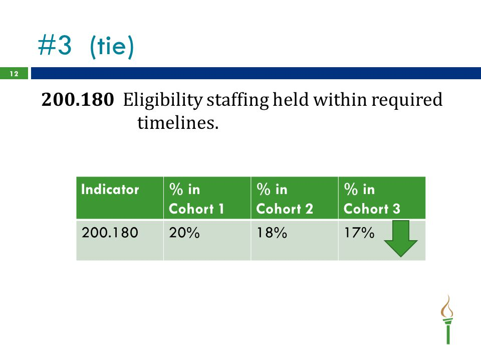 #3 (tie) 200.180 Eligibility staffing held within required timelines.