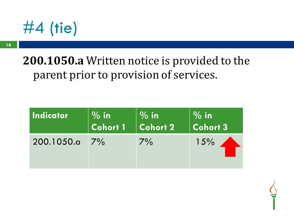 #4 (tie) 200.1050.a Written notice is provided to the parent prior to provision of services. Indicator.