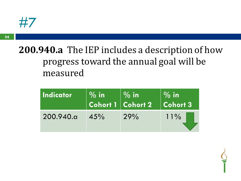 #7 200.940.a The IEP includes a description of how progress toward the annual goal will be measured.