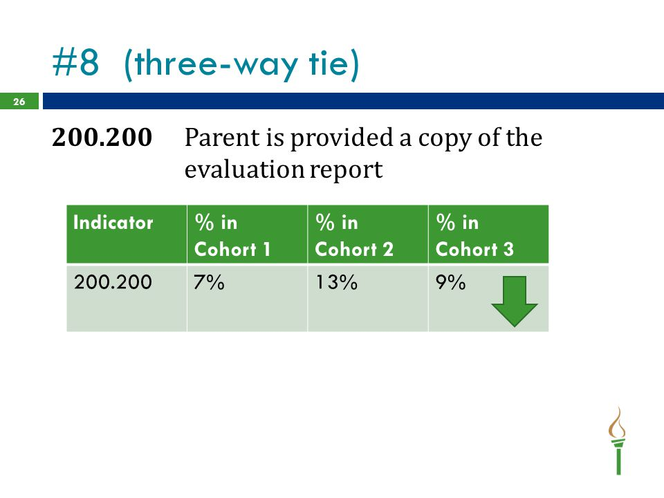 #8 (three-way tie) 200.200 Parent is provided a copy of the evaluation report. Indicator. % in Cohort 1.