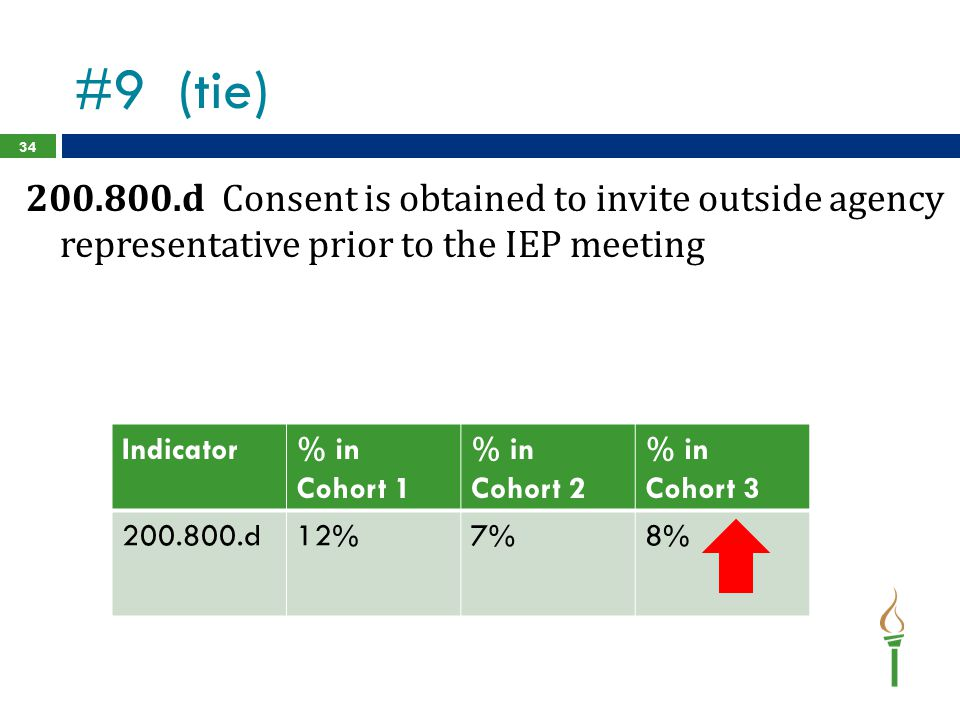 #9 (tie) 200.800.d Consent is obtained to invite outside agency representative prior to the IEP meeting.