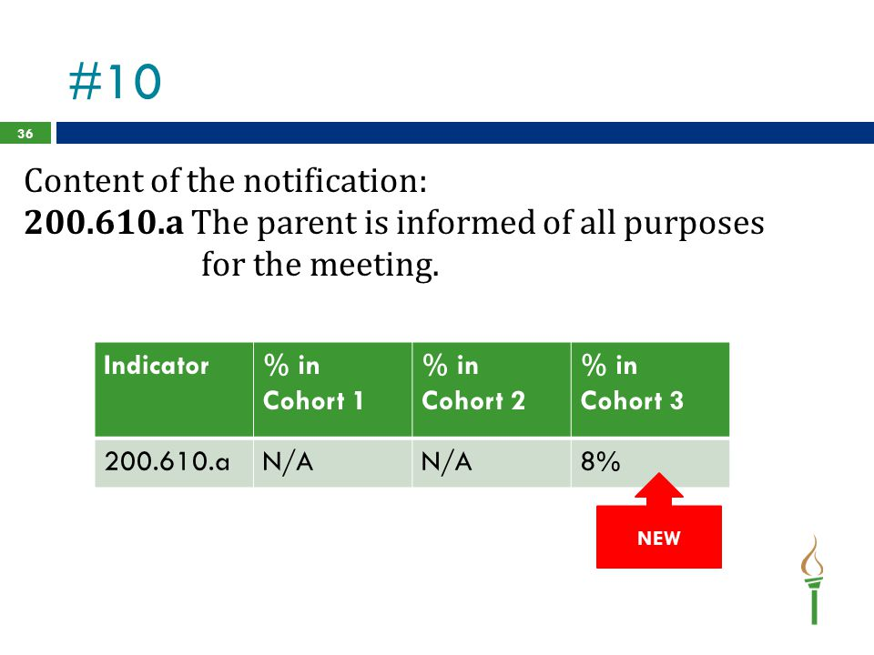#10 Content of the notification: 200.610.a The parent is informed of all purposes for the meeting.