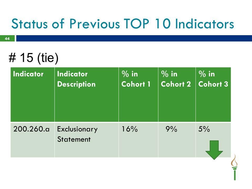 Status of Previous TOP 10 Indicators