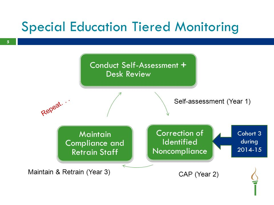 Special Education Tiered Monitoring