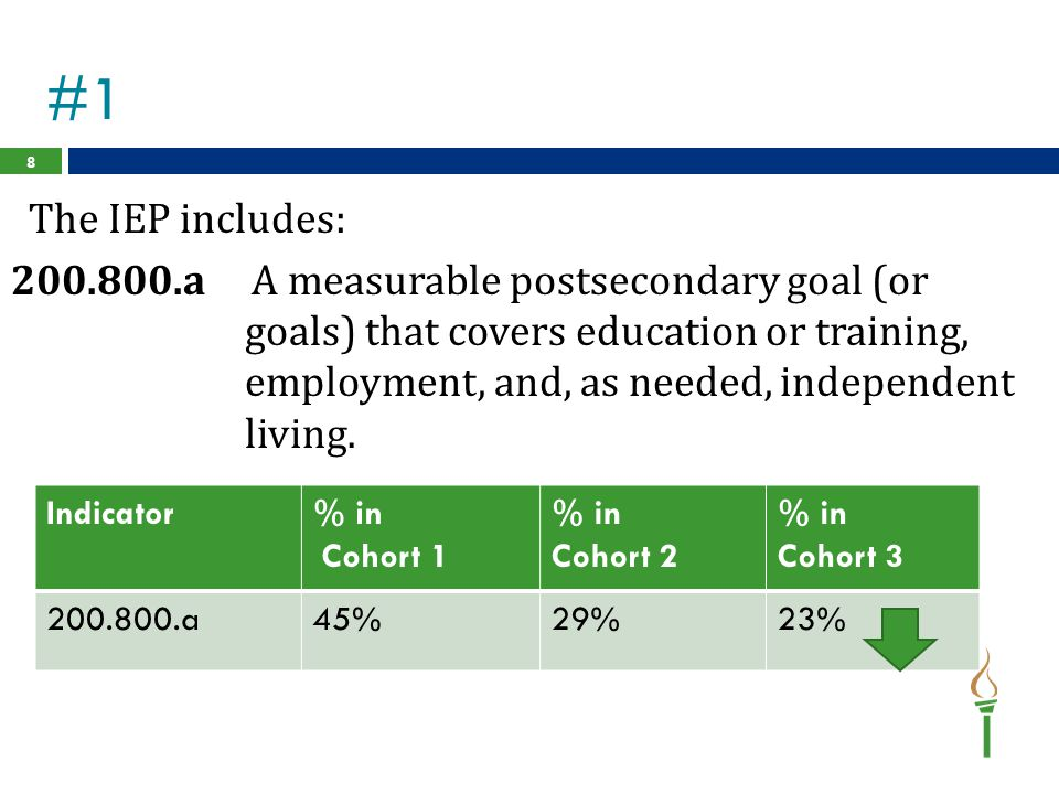 #1 The IEP includes: 200.800.a A measurable postsecondary goal (or
