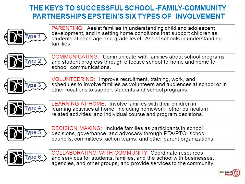 THE KEYS TO SUCCESSFUL SCHOOL -FAMILY-COMMUNITY