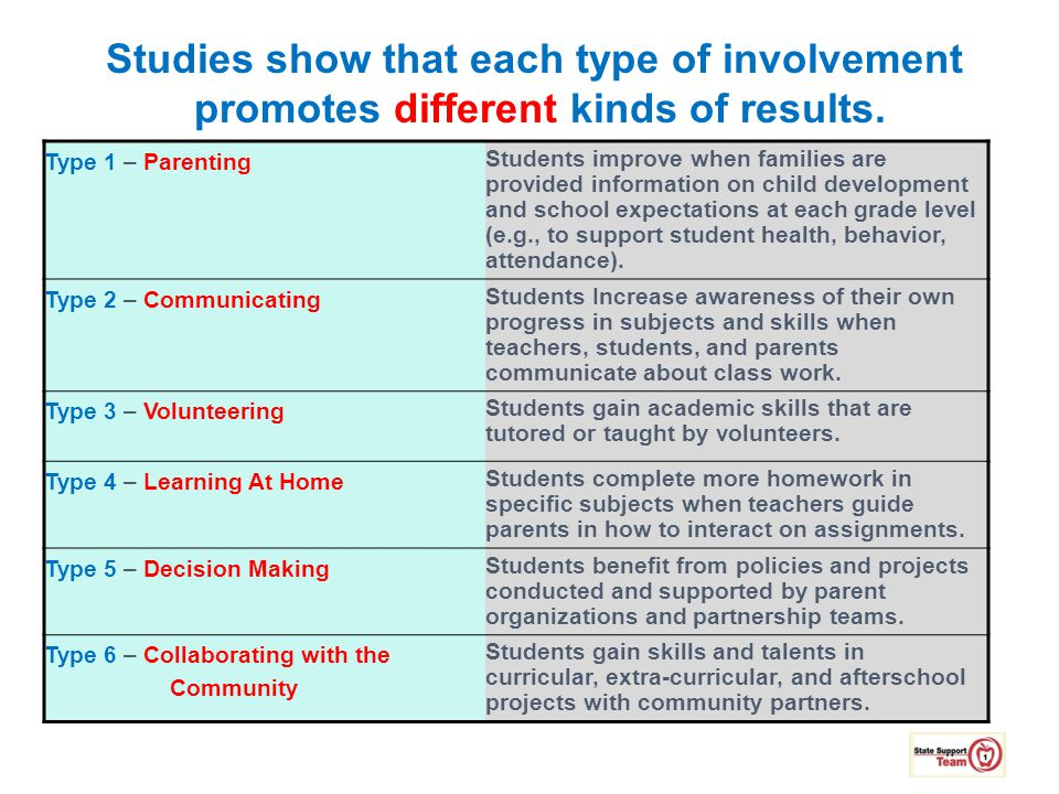 Studies show that each type of involvement