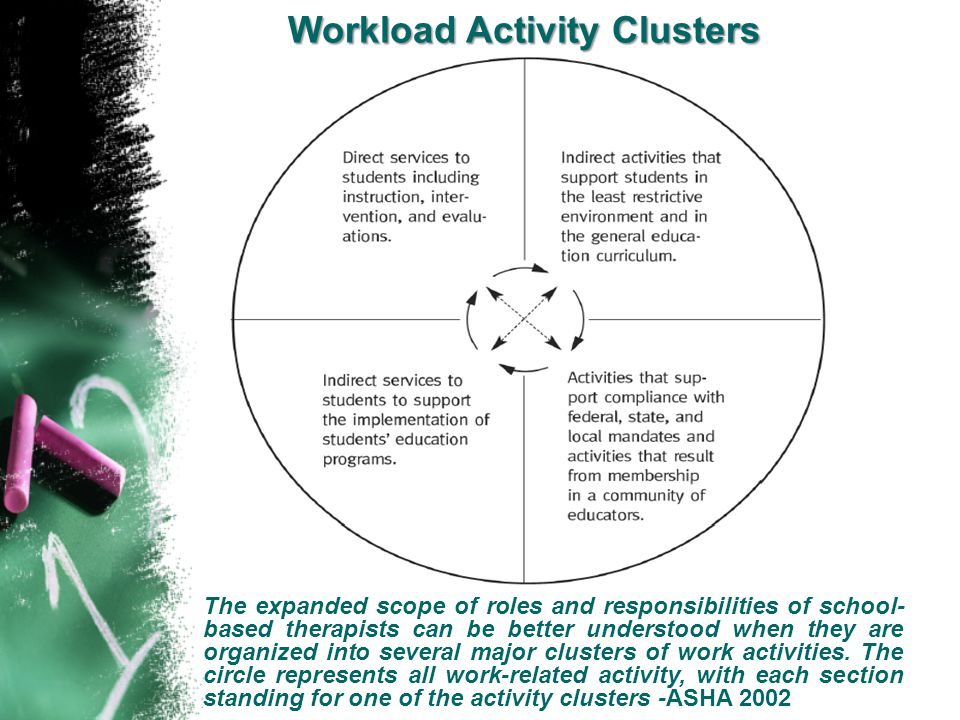 Workload Activity Clusters