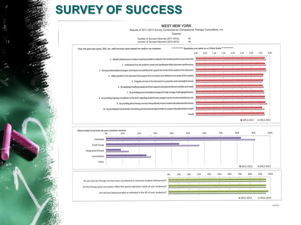 SURVEY OF SUCCESS