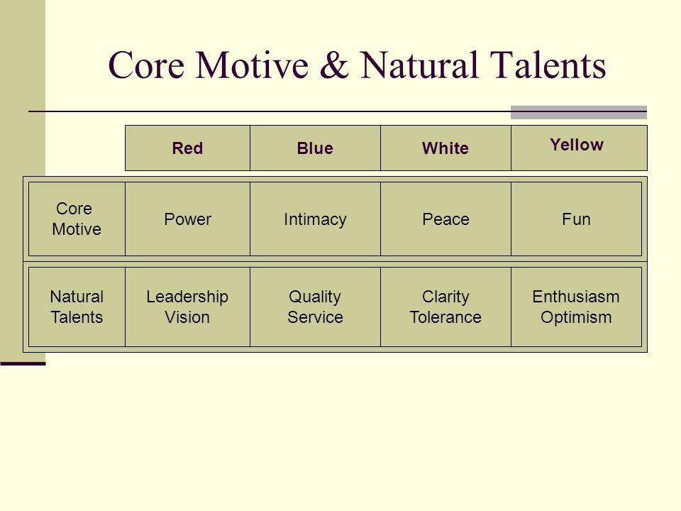 Core Motive & Natural Talents