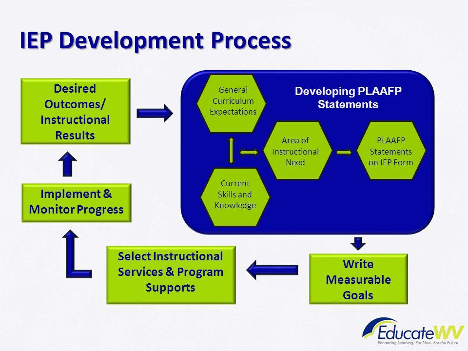 IEP Development Process