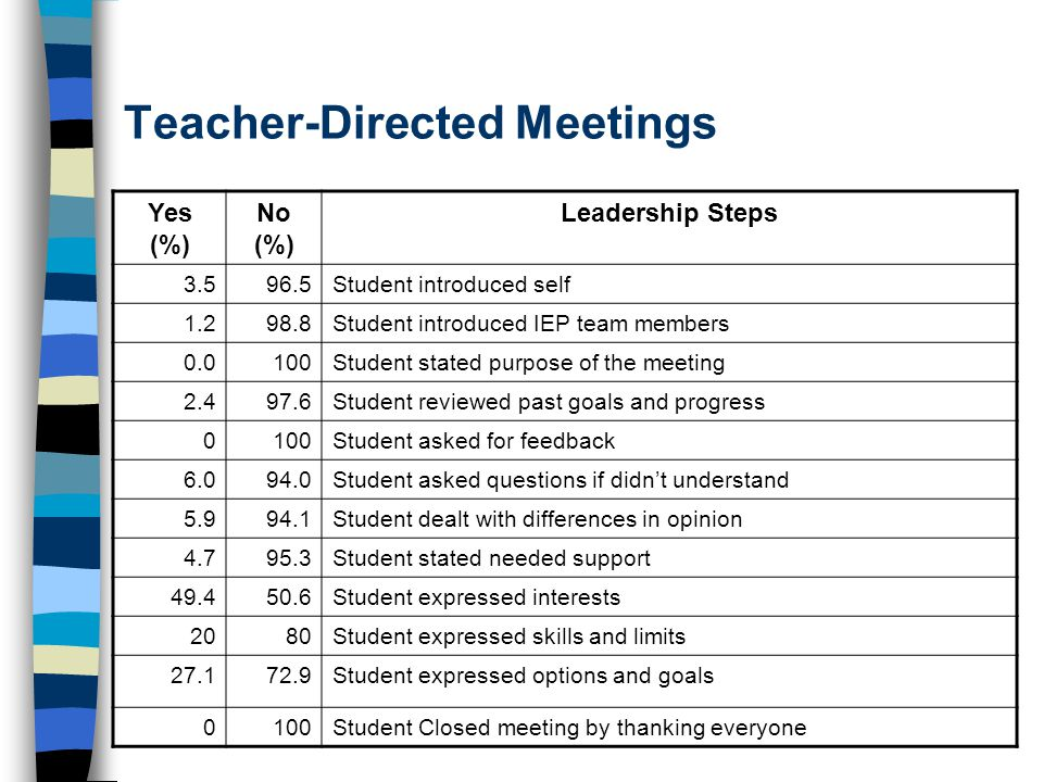 Teacher-Directed Meetings