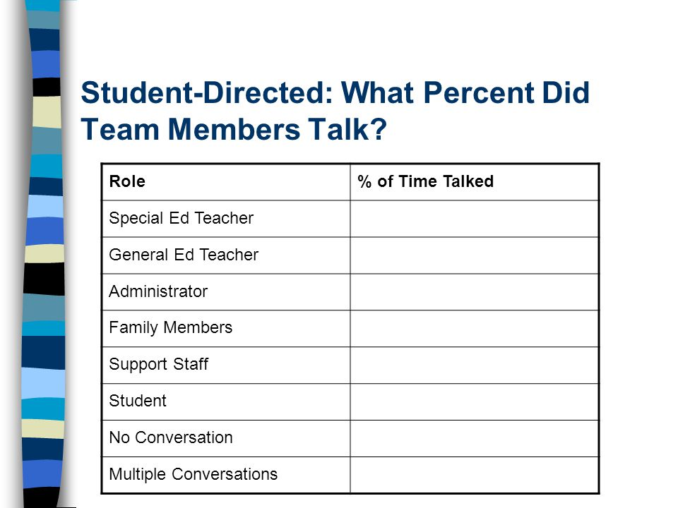 Student-Directed: What Percent Did Team Members Talk