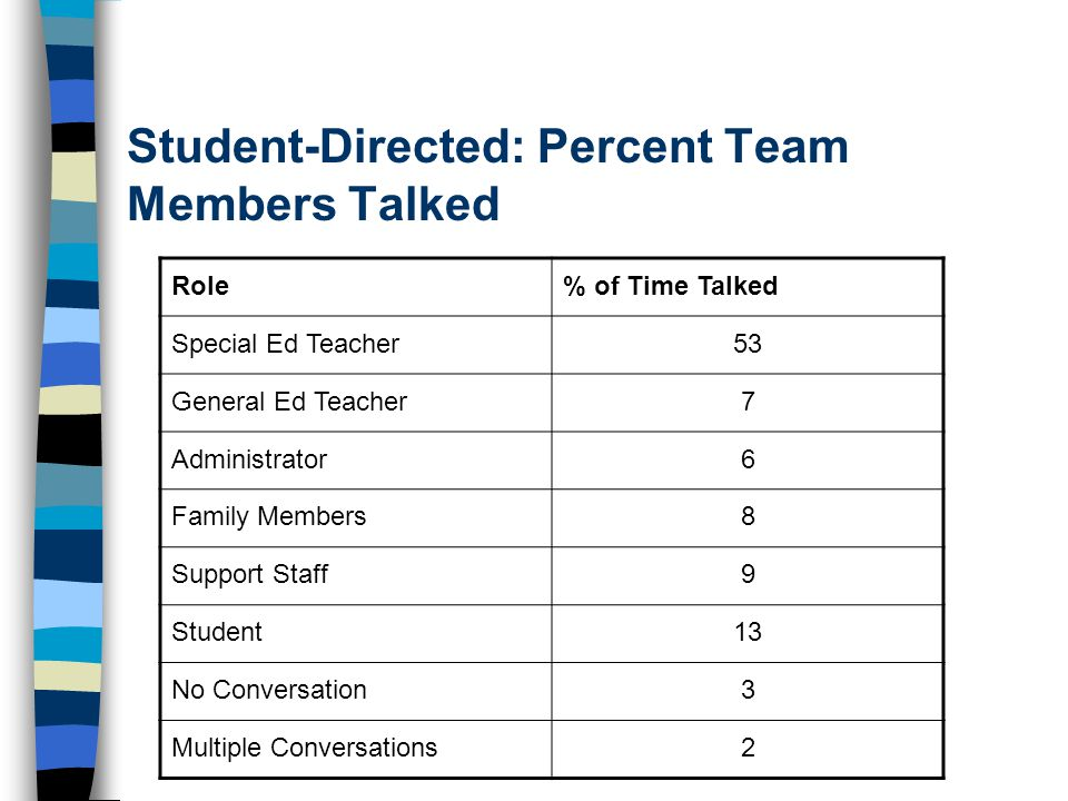 Student-Directed: Percent Team Members Talked