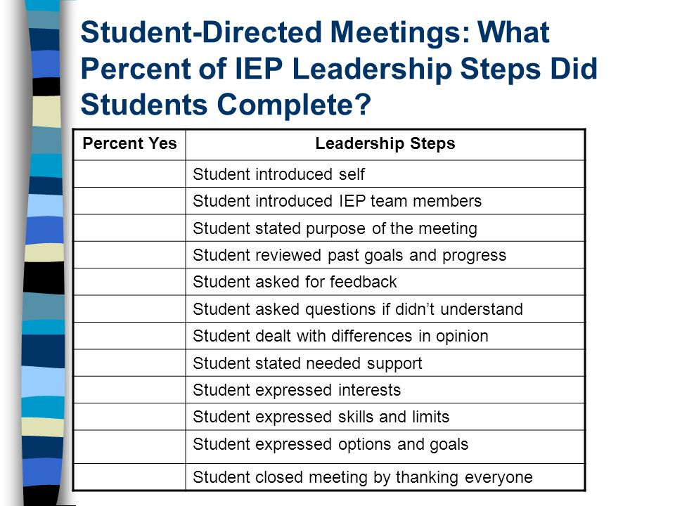 Student-Directed Meetings: What Percent of IEP Leadership Steps Did Students Complete