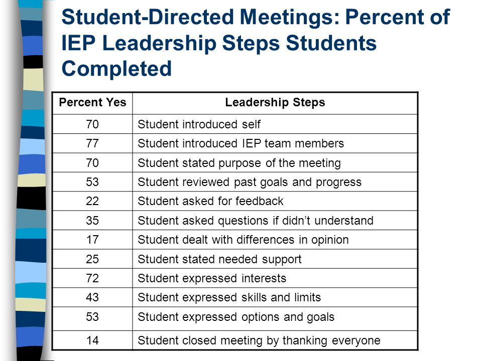 Student-Directed Meetings: Percent of IEP Leadership Steps Students Completed