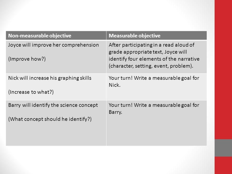 Non-measurable objective Measurable objective