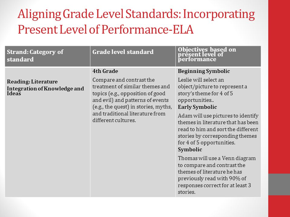 Aligning Grade Level Standards: Incorporating Present Level of Performance-ELA
