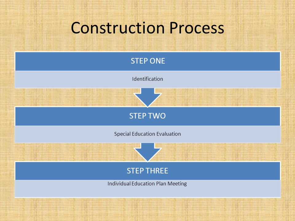 Construction Process STEP ONE Identification STEP TWO