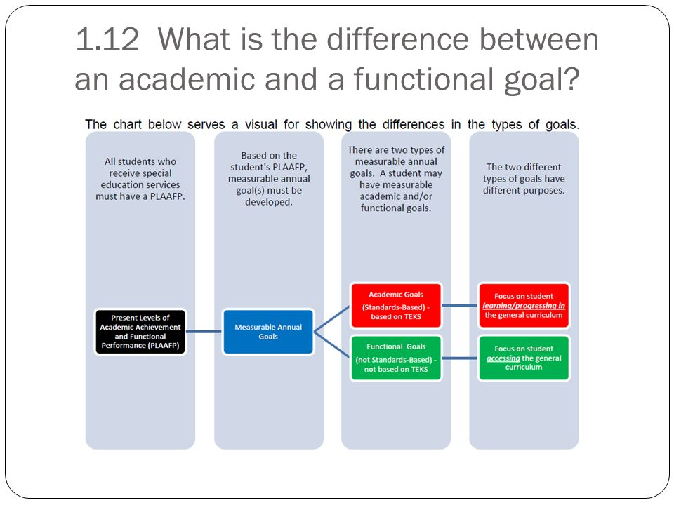 1.12 What is the difference between an academic and a functional goal