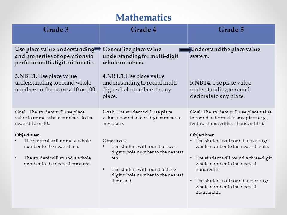 Mathematics Common Core State Standards and IEP Goals How will my child's goals be created