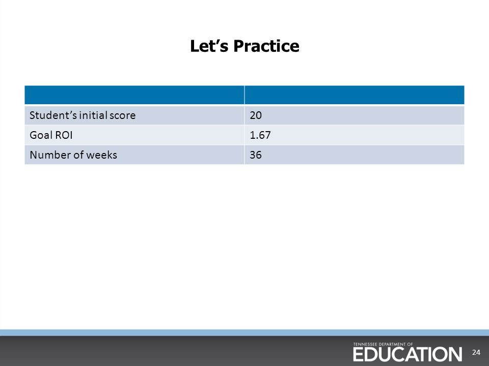 Let's Practice Student's initial score 20 Goal ROI 1.67
