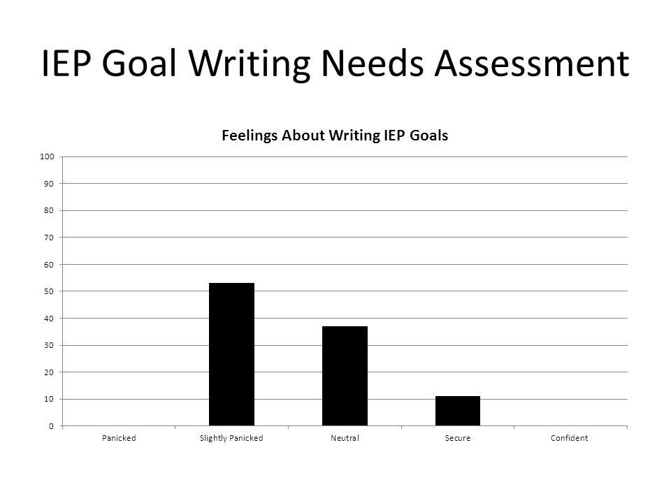 IEP Goal Writing Needs Assessment