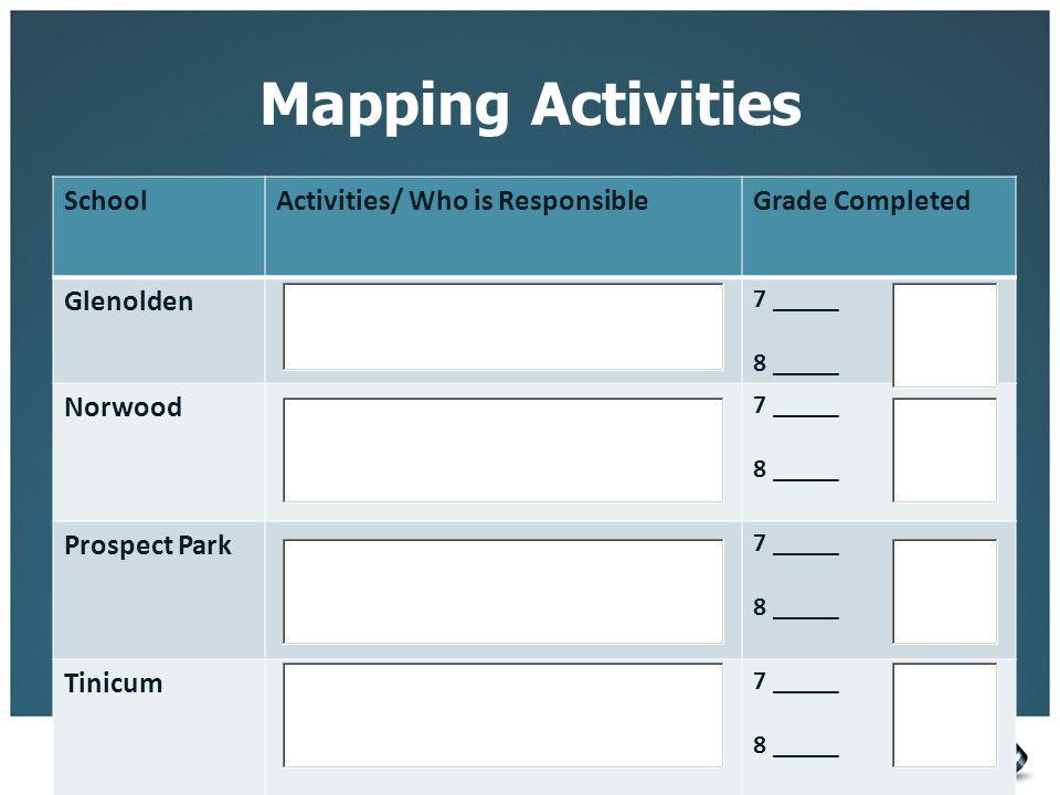 Mapping Activities School Activities/ Who is Responsible