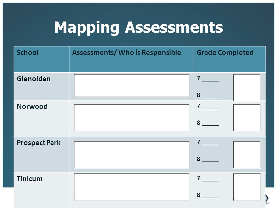 Mapping Assessments School Assessments/ Who is Responsible
