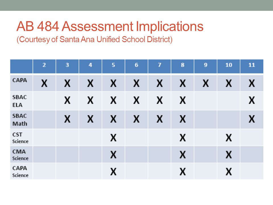 AB 484 Assessment Implications (Courtesy of Santa Ana Unified School District)