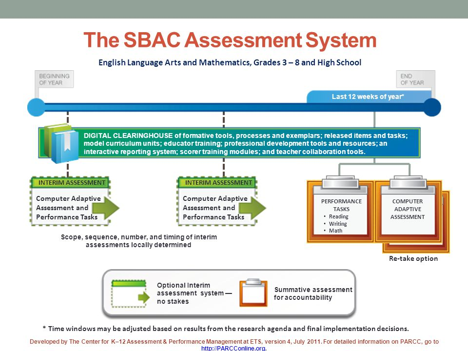The SBAC Assessment System