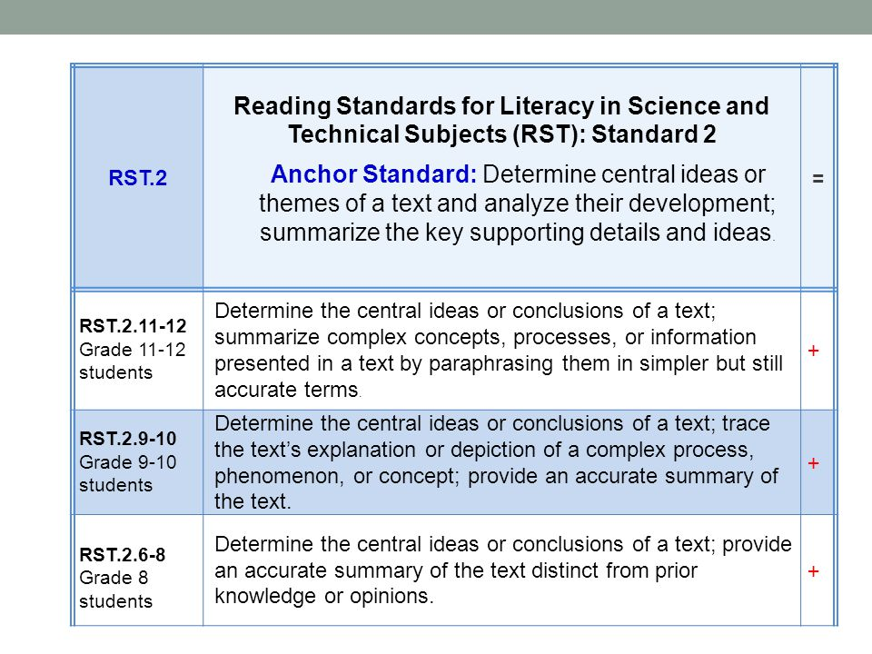 RST.2 Reading Standards for Literacy in Science and Technical Subjects (RST): Standard 2.