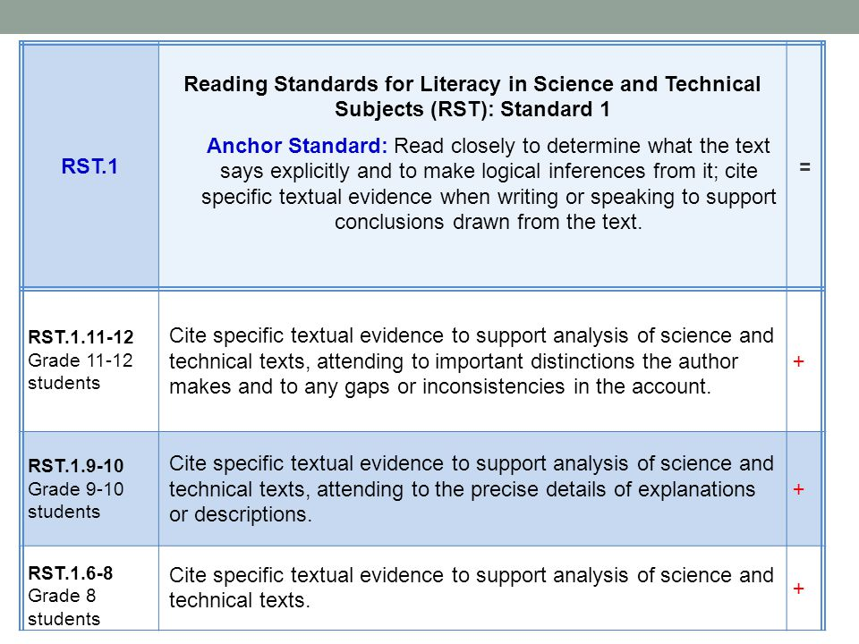 RST.1 Reading Standards for Literacy in Science and Technical Subjects (RST): Standard 1.