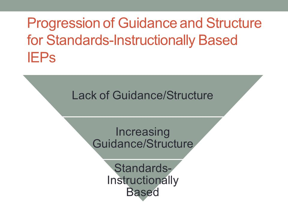 Progression of Guidance and Structure for Standards-Instructionally Based IEPs