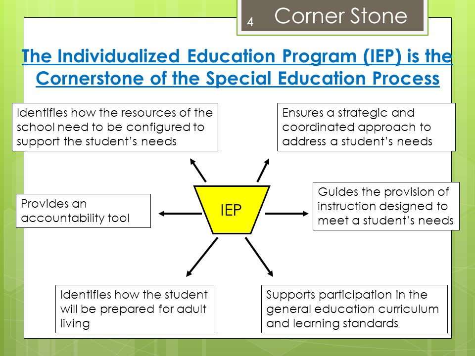 Corner Stone The Individualized Education Program (IEP) is the Cornerstone of the Special Education Process.
