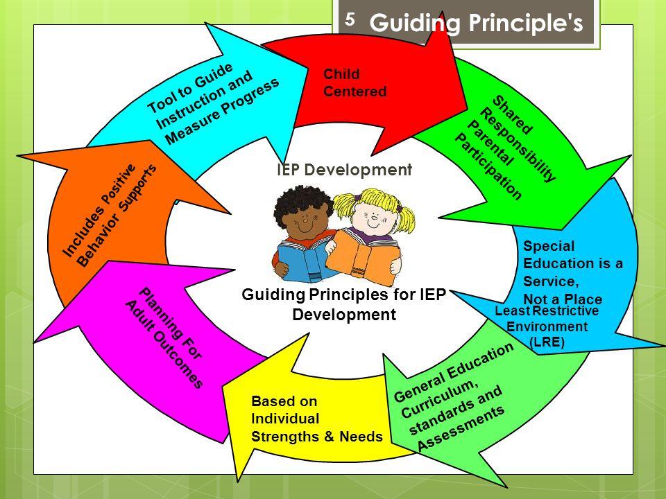 Guiding Principle s 5 IEP Development