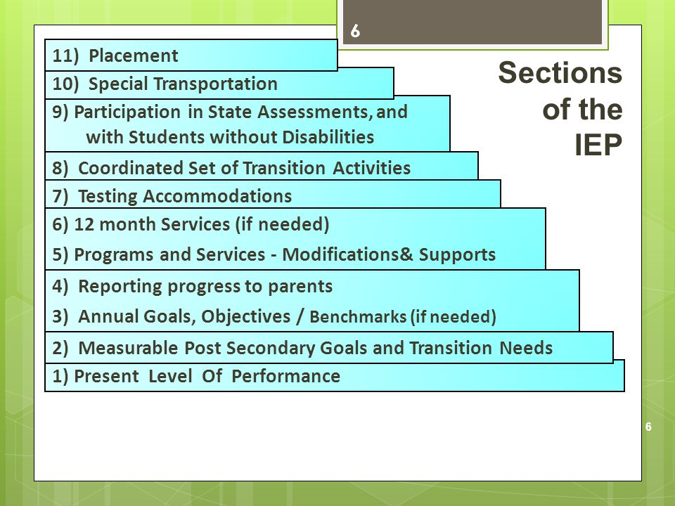 Sections of the IEP 11) Placement 10) Special Transportation