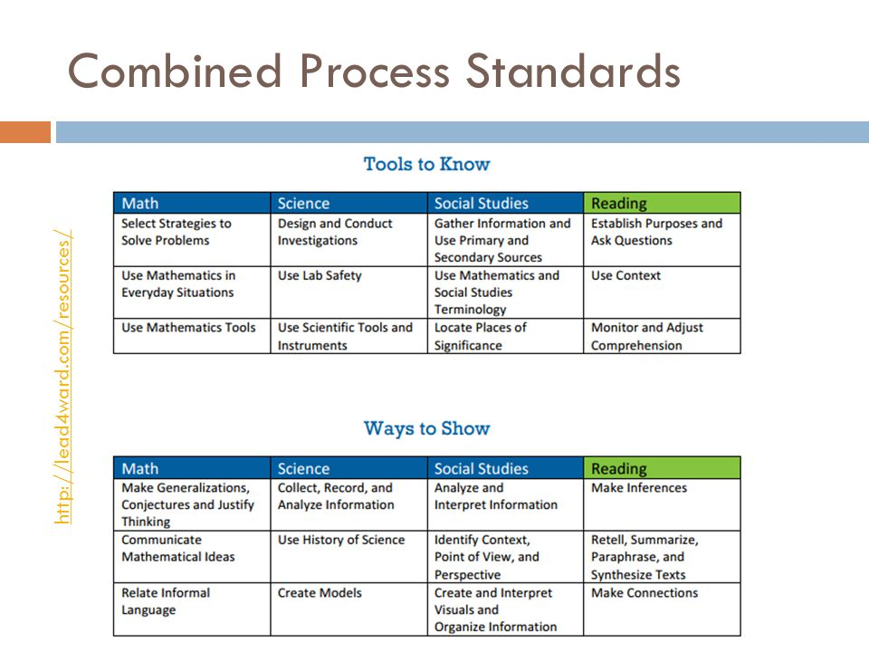 Combined Process Standards