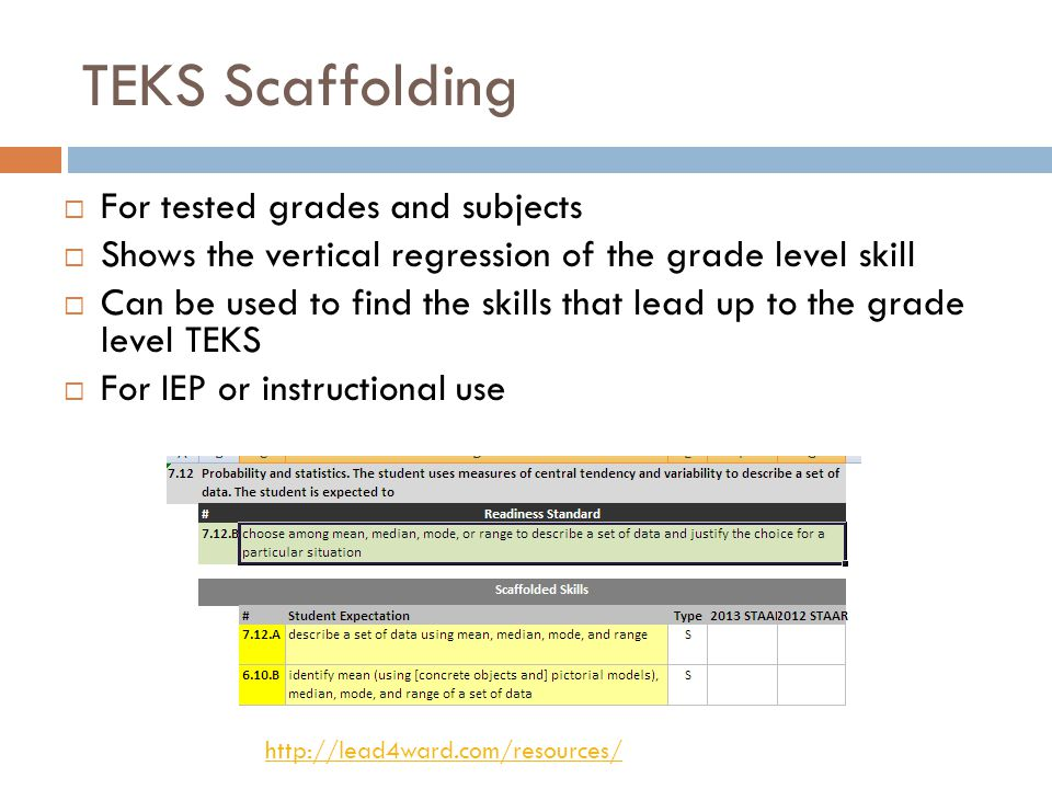 TEKS Scaffolding For tested grades and subjects